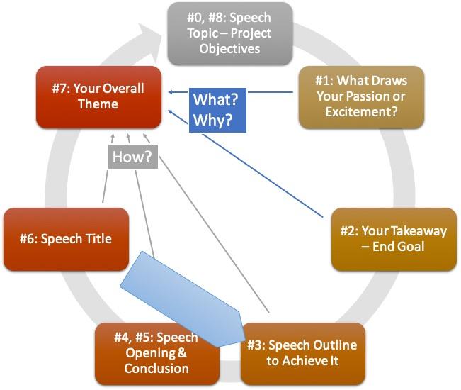 Lightning Speech Prep Tool - Eight Steps - Feb 25 2021